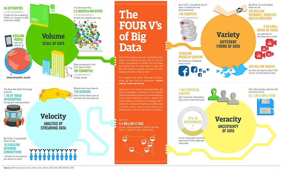 ¿Conoces las 4 V's del Big Data?